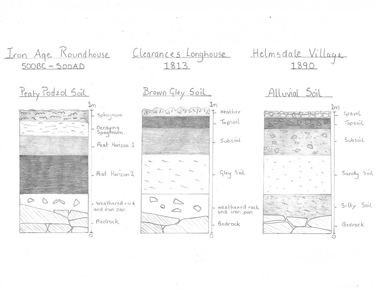 Soil Profiles from the Parish of Kildonan: coast (alluvial), hill (brown gley) and peat (peaty podzol).